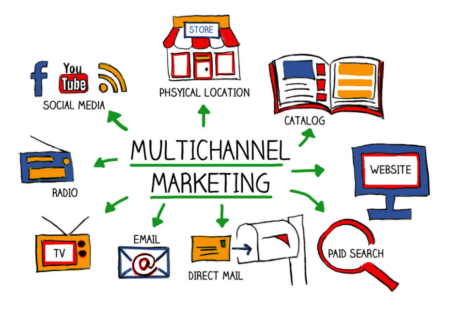 Multi-Channel Branding